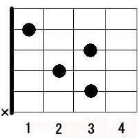 ギターコード:C7