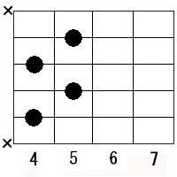 C m guitar