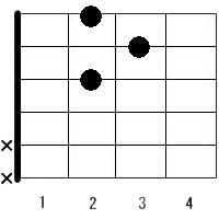 G 7 Chord Guitar ギター・コード�...