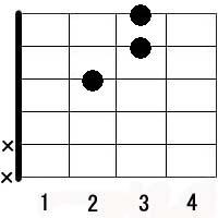 ギター・コード表のギターズ.net:Dsus4