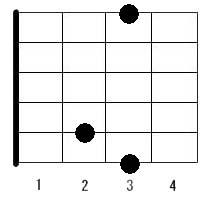 コード 表 ギター ギターコードアプリのおすすめ人気ランキング10選【初心者にやさしいものからプロも使えるものまで!】