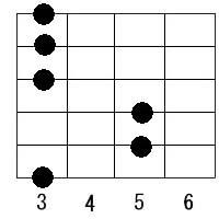 ギター・コード表のギターズ.net:Gm
